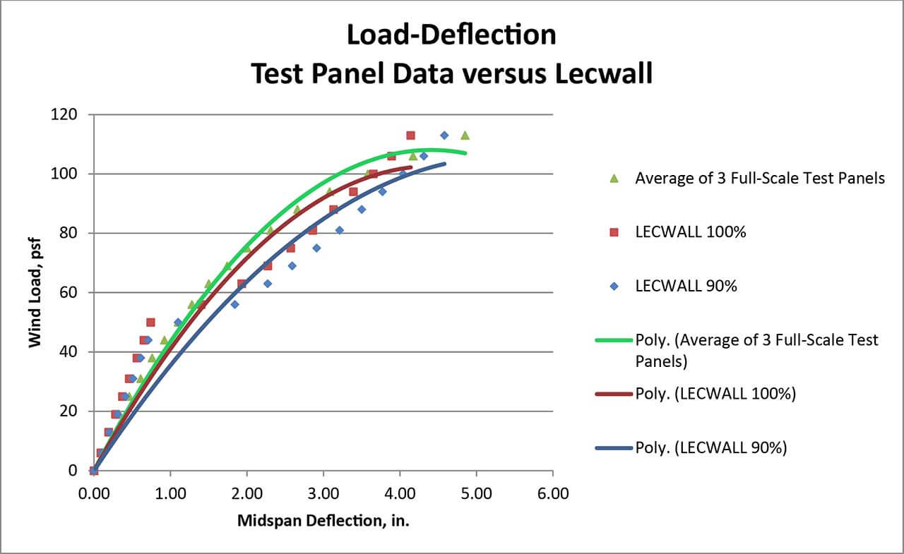 Graph comparing the test data to theoretical load‐deflection curves generated by LECWall software for 90% and 100% composite action